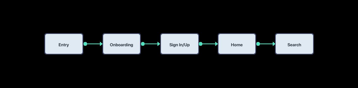User Flow Copy